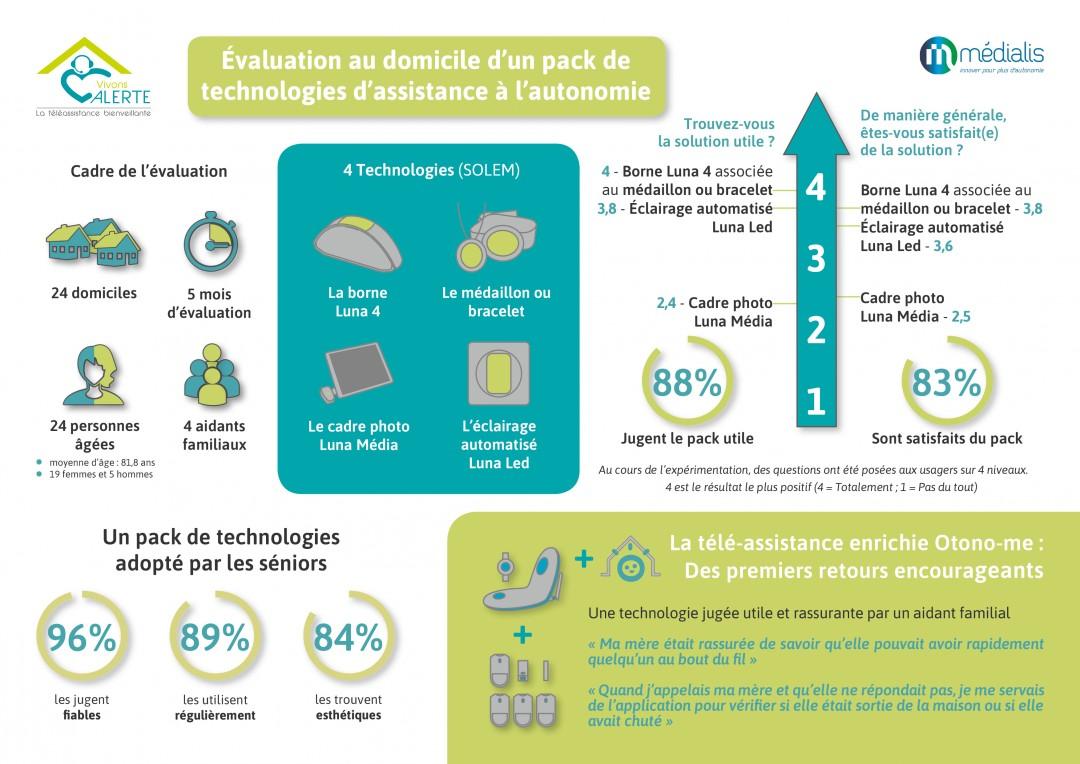 infographie Medialis - Experimentation Luna 4 - Alerte